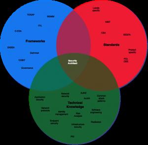 Security Architecture skills venn diagram